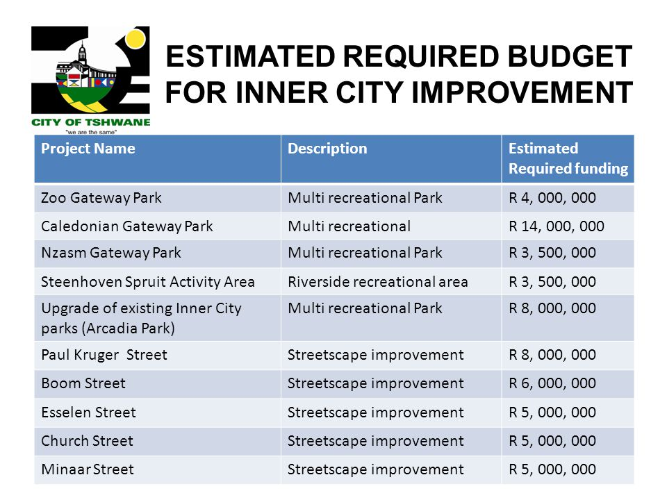 ESTIMATED REQUIRED BUDGET FOR INNER CITY IMPROVEMENT
