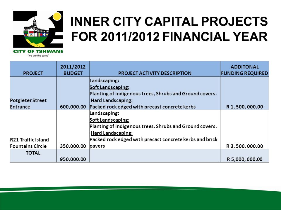 INNER CITY CAPITAL PROJECTS FOR 2011/2012 FINANCIAL YEAR