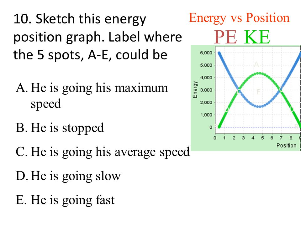 Energy vs Position 10. Sketch this energy position graph. Label where the 5 spots, A-E, could be. PE.