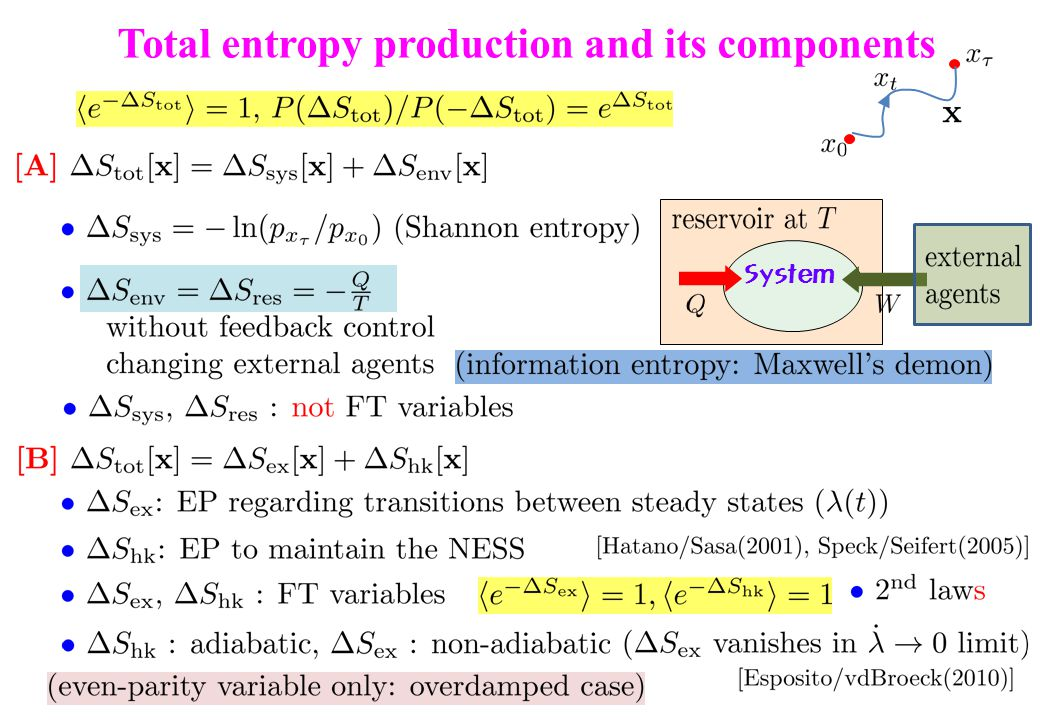 Total entropy production and its components