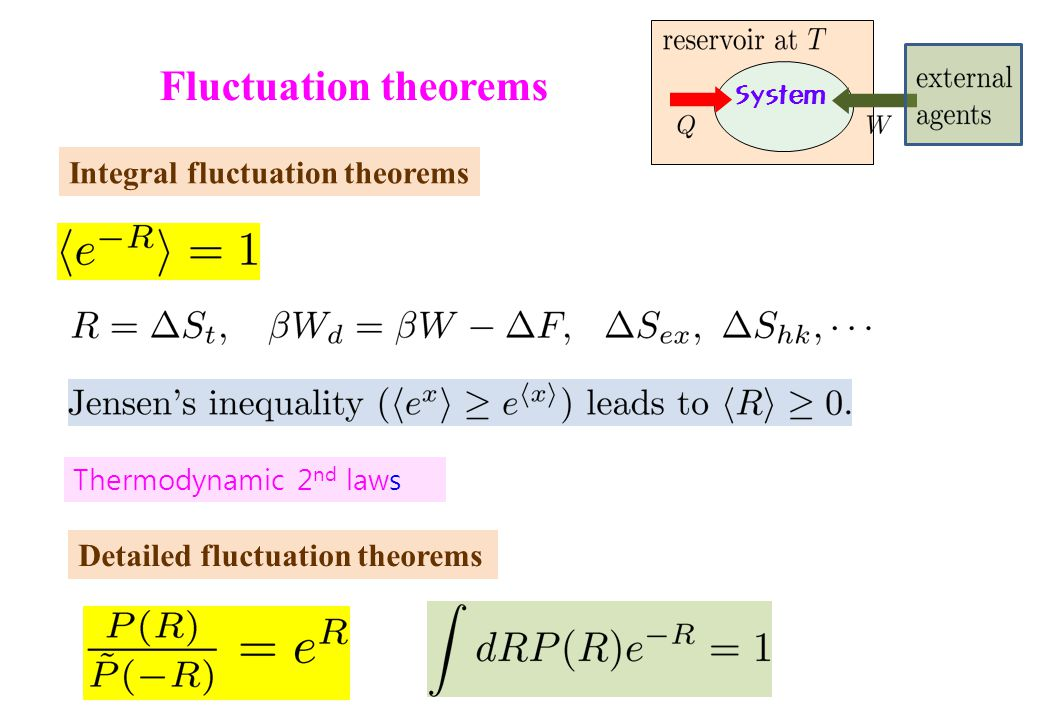 Fluctuation theorems Integral fluctuation theorems