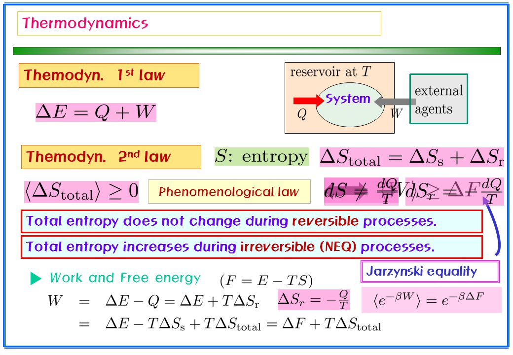 Thermodynamics Themodyn. 1st law Themodyn. 2nd law