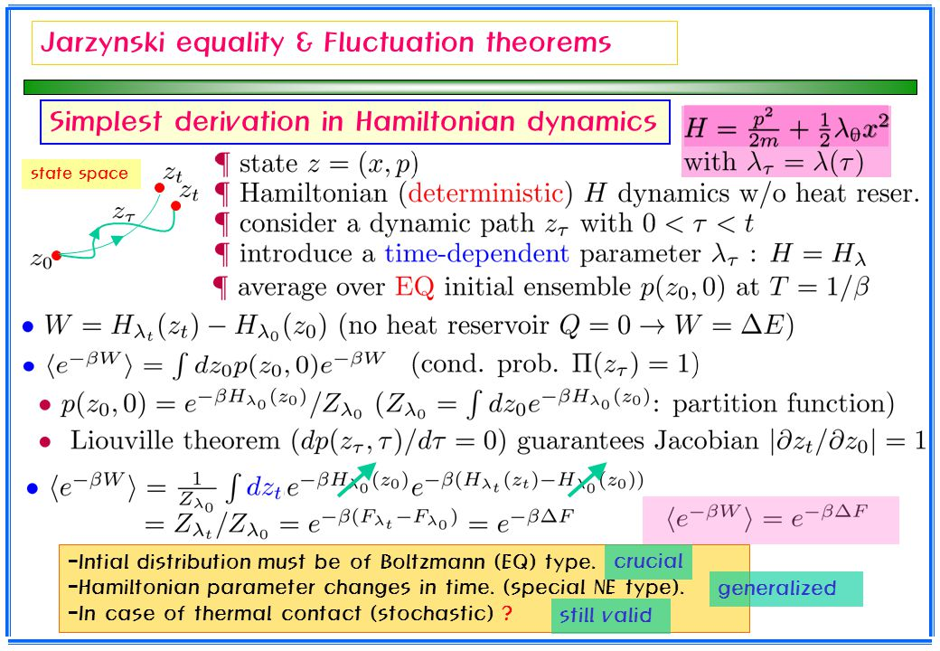Jarzynski equality & Fluctuation theorems