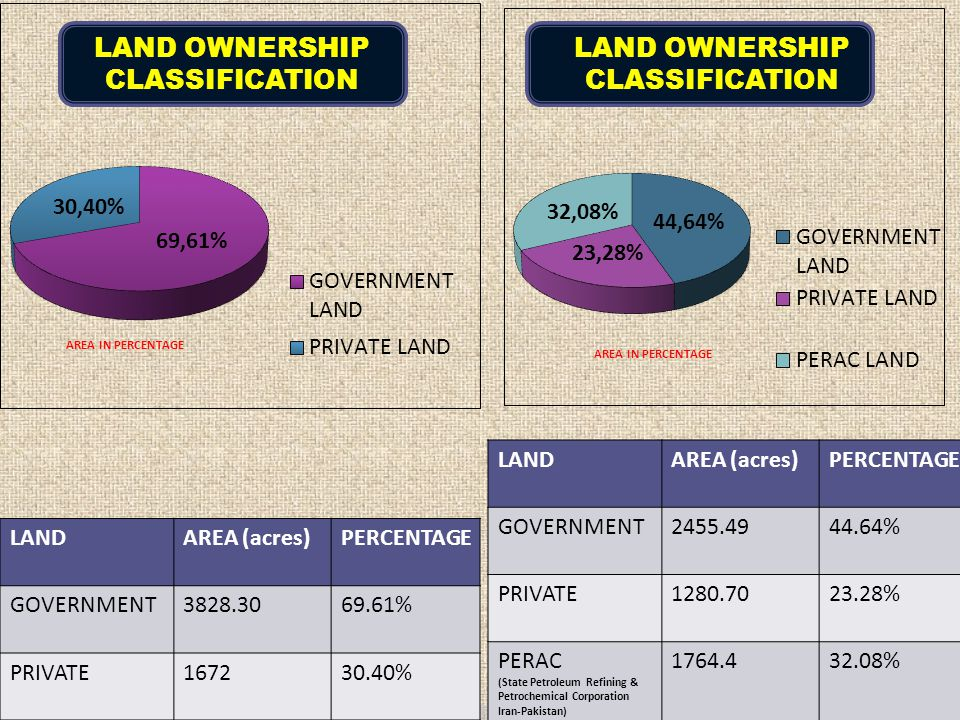 LAND OWNERSHIP CLASSIFICATION LAND OWNERSHIP CLASSIFICATION LAND