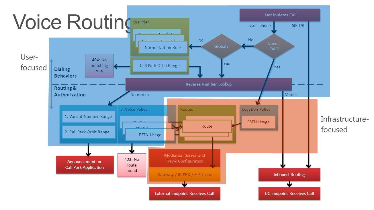 Voice Routing User- focused Infrastructure- focused Dialing Behaviors
