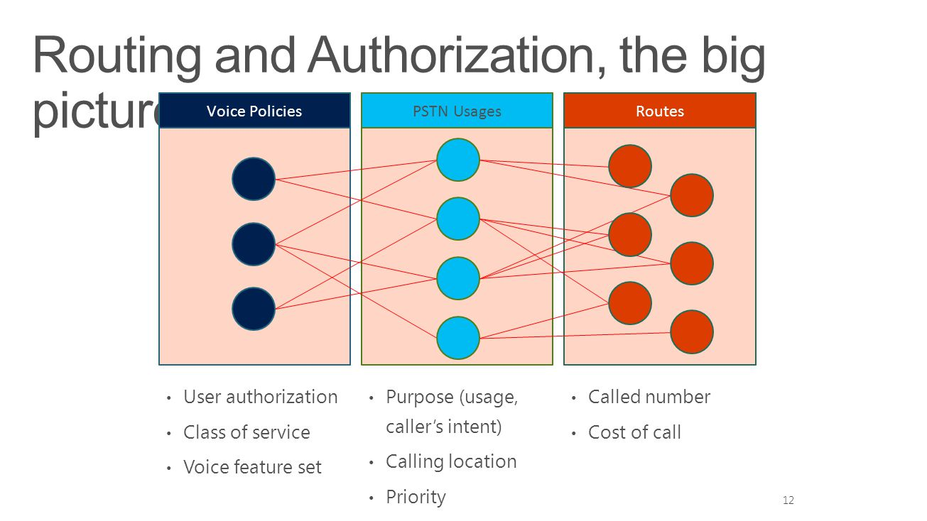 Routing and Authorization, the big picture