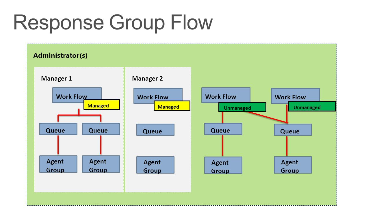 Response Group Flow Administrator(s) Manager 2 Manager 1 Work Flow