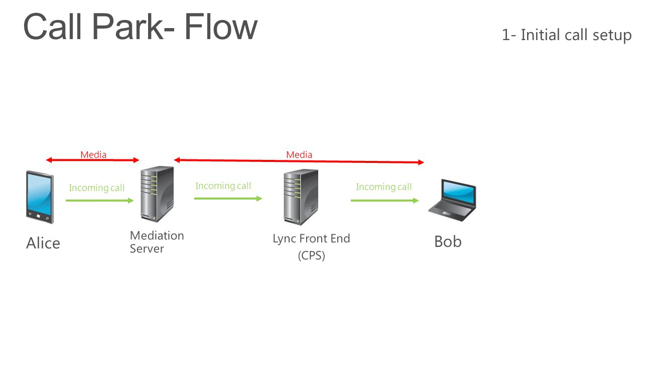 Call Park- Flow 1- Initial call setup Alice Bob Mediation Server
