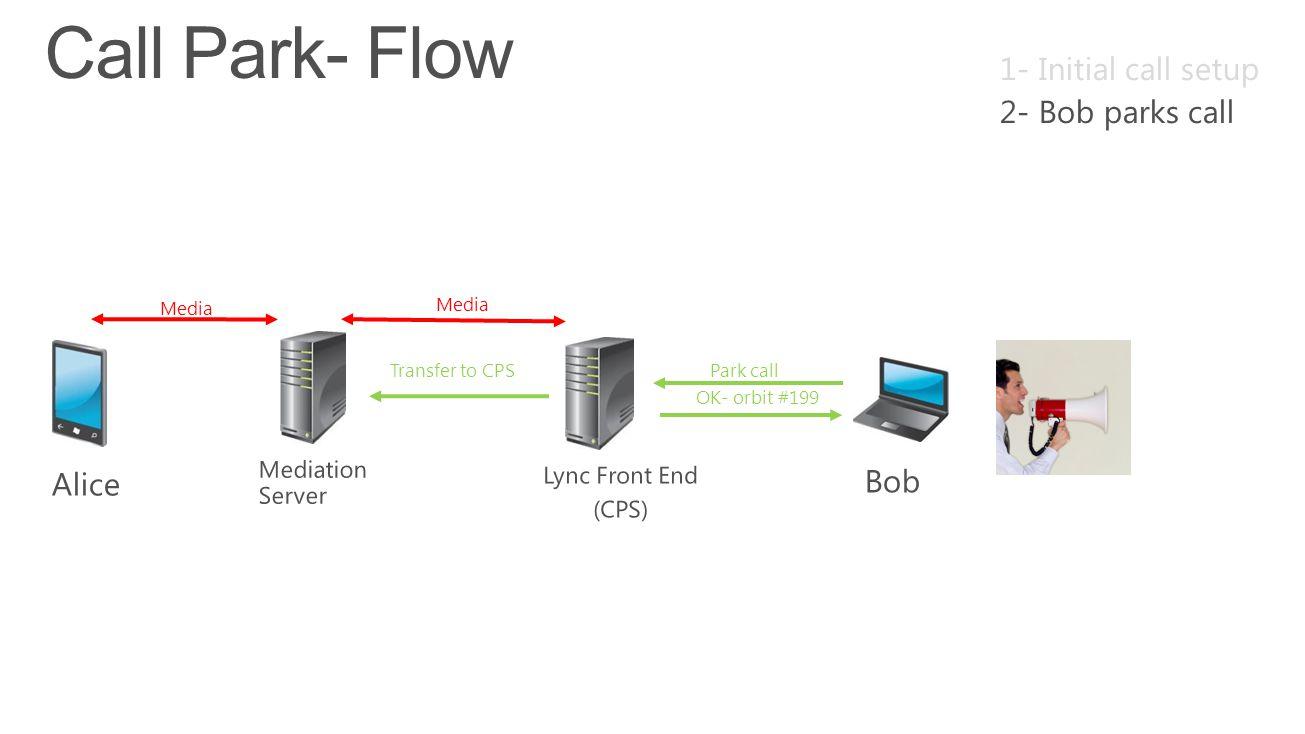 Call Park- Flow 1- Initial call setup 2- Bob parks call Alice Bob