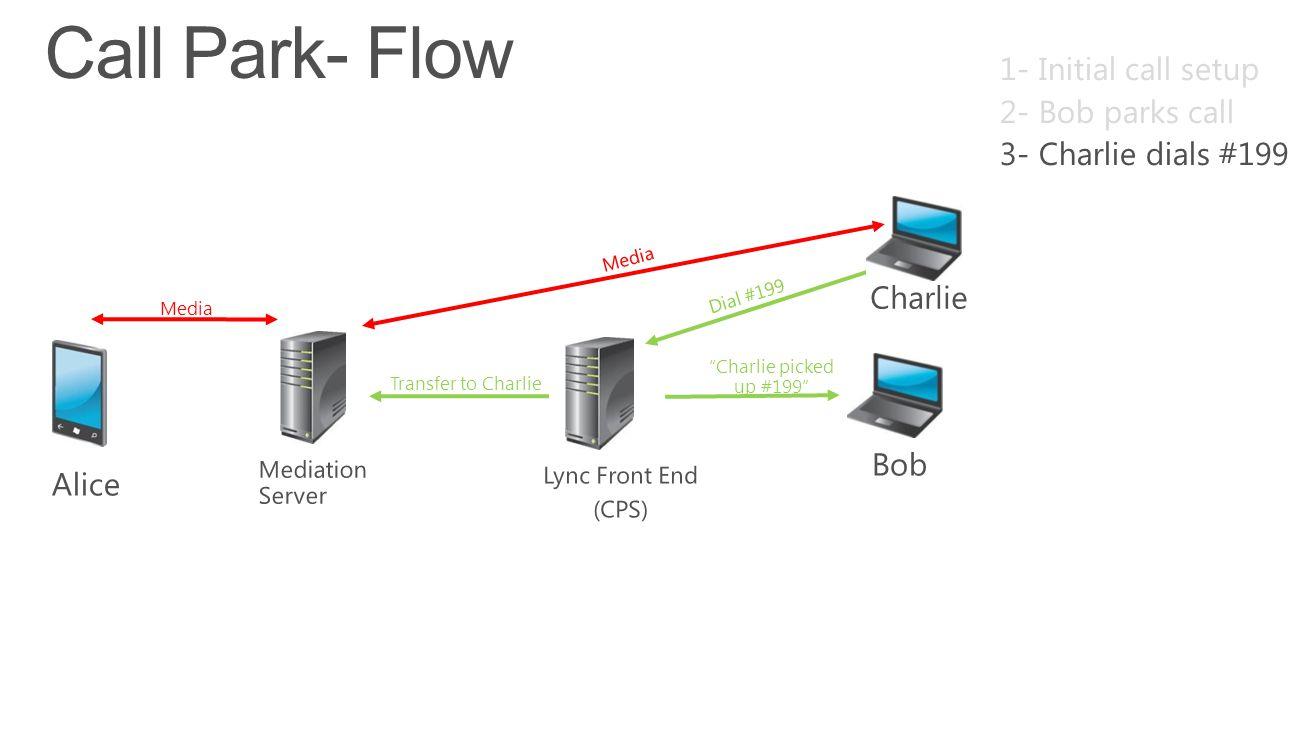 Call Park- Flow 1- Initial call setup 2- Bob parks call