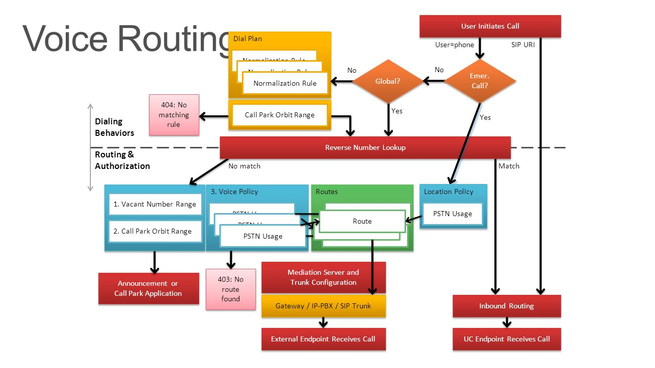 Voice Routing Dialing Behaviors Routing & Authorization