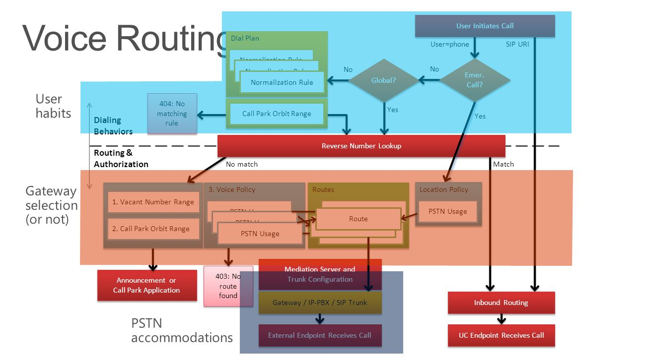 Voice Routing User habits Gateway selection (or not)