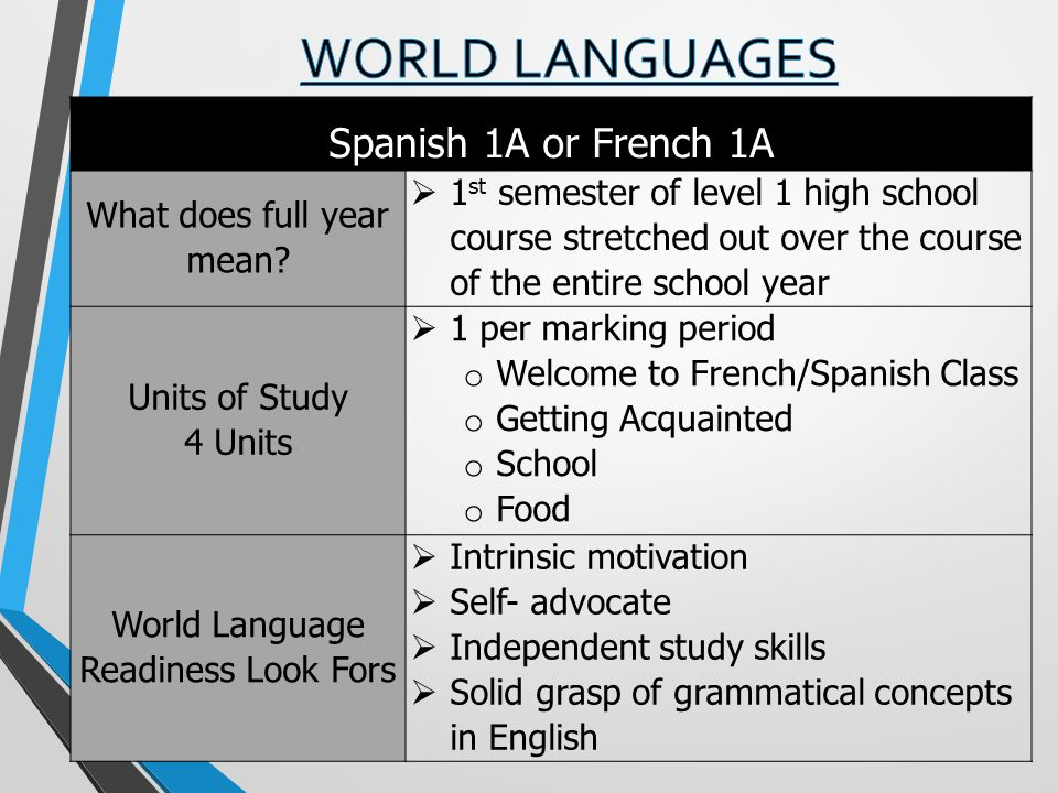 WORLD LANGUAGES Spanish 1A or French 1A What does full year mean