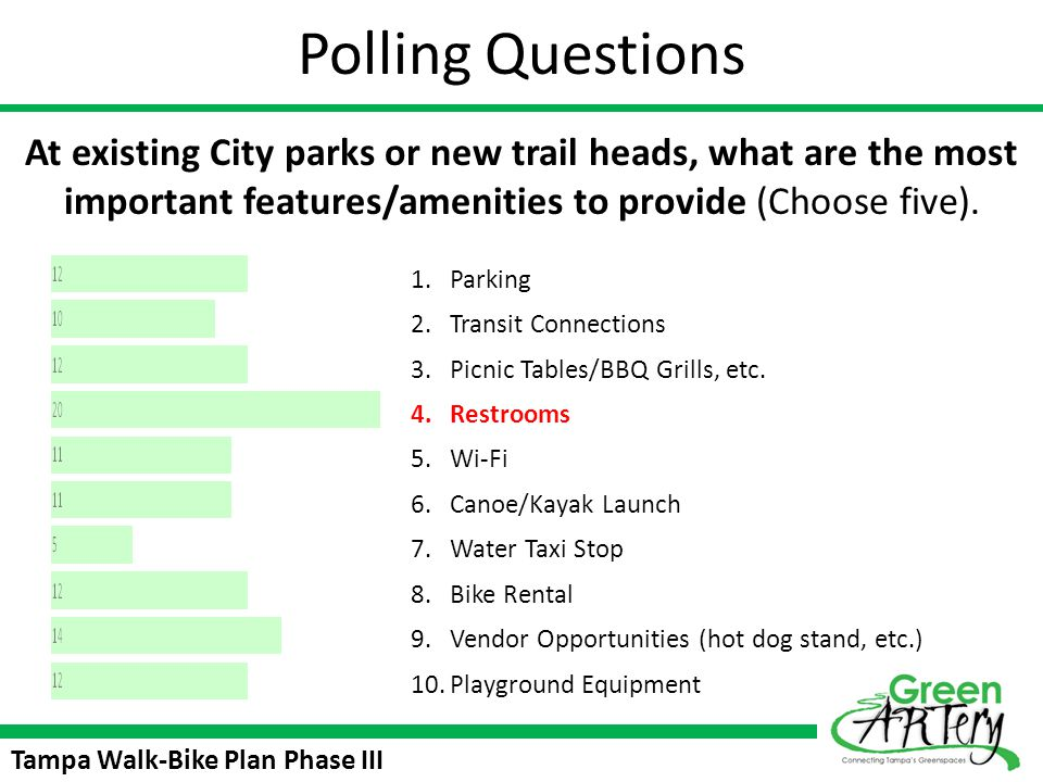 Polling Questions At existing City parks or new trail heads, what are the most important features/amenities to provide (Choose five).