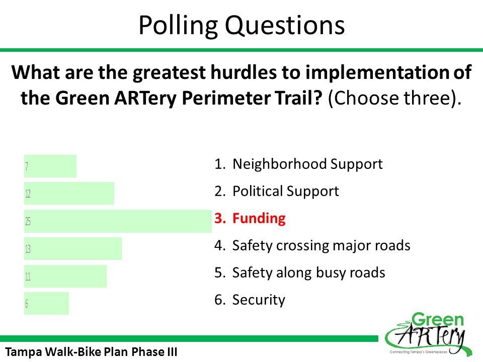 Polling Questions What are the greatest hurdles to implementation of the Green ARTery Perimeter Trail (Choose three).