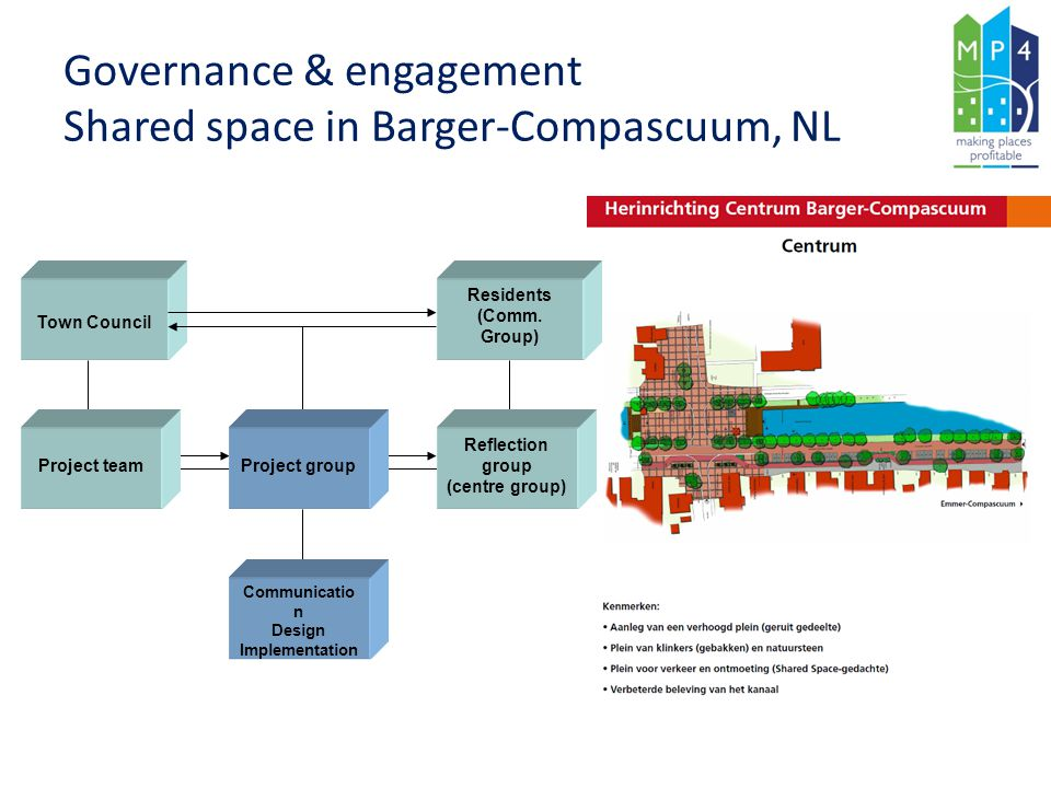 Governance & engagement Shared space in Barger-Compascuum, NL
