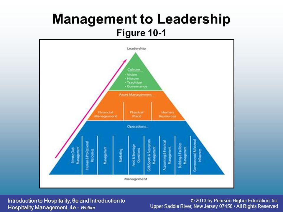 Management to Leadership Figure 10-1