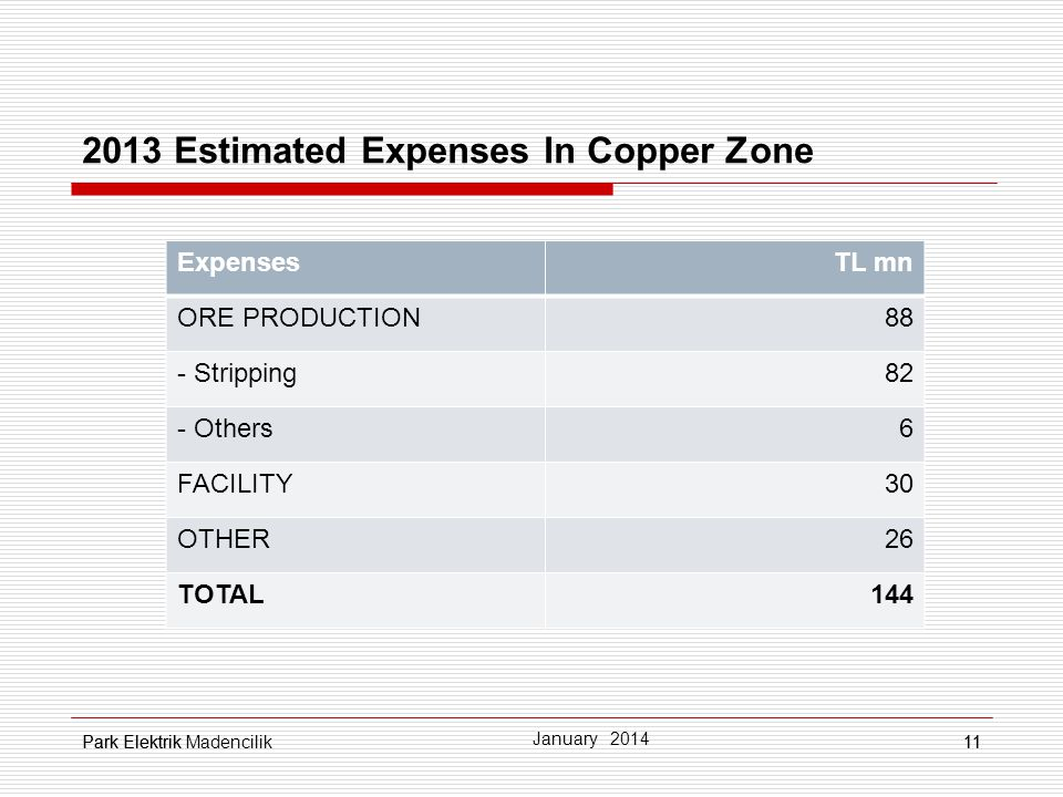 2013 Estimated Expenses In Copper Zone