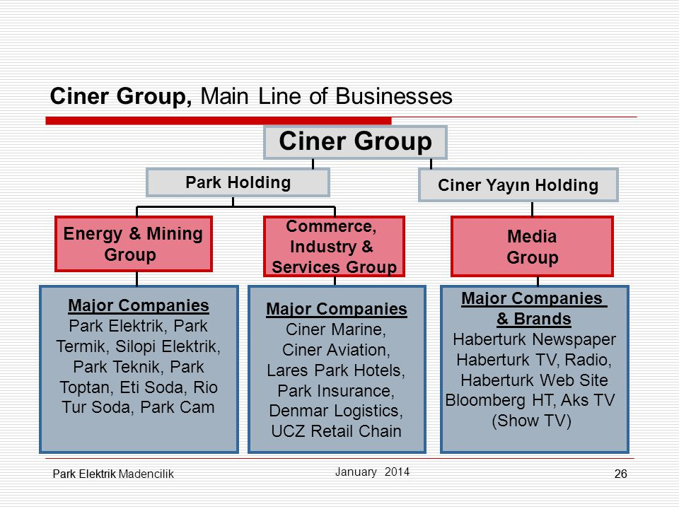 Ciner Group, Main Line of Businesses
