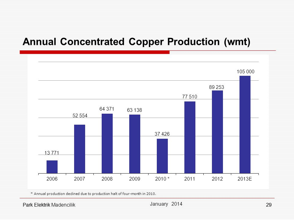 Annual Concentrated Copper Production (wmt)