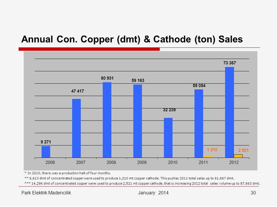 Annual Con. Copper (dmt) & Cathode (ton) Sales
