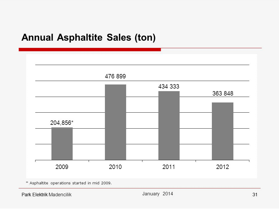 Annual Asphaltite Sales (ton)