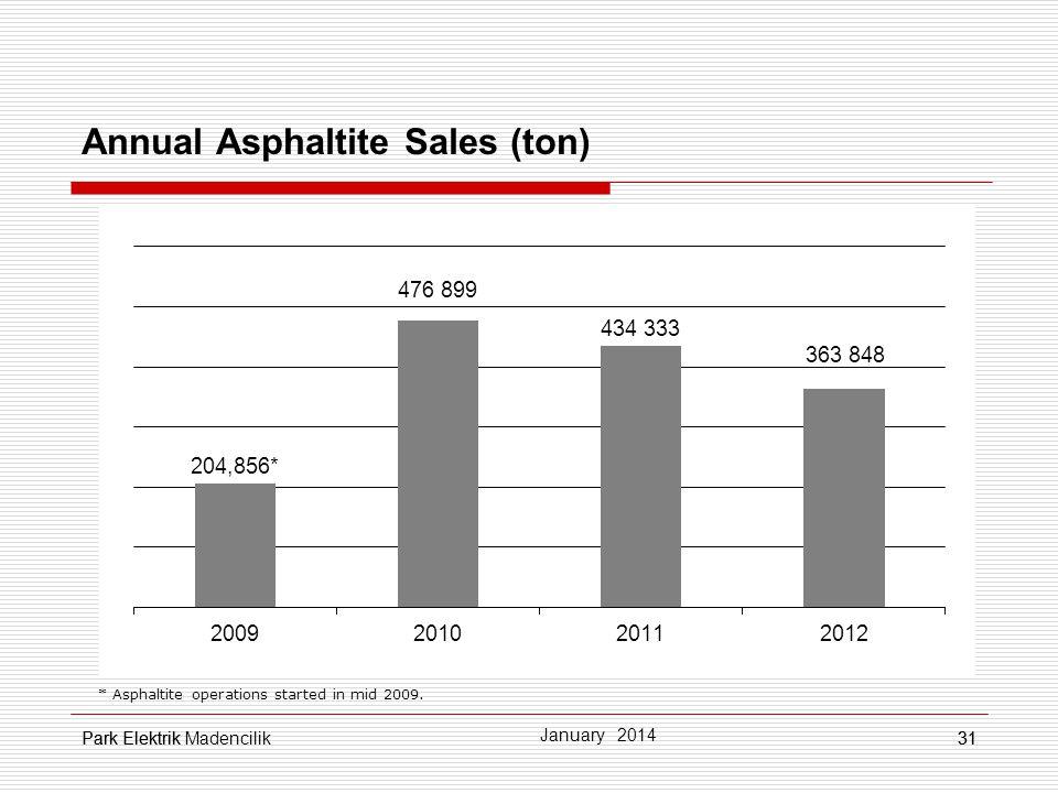 Annual Asphaltite Sales (ton)