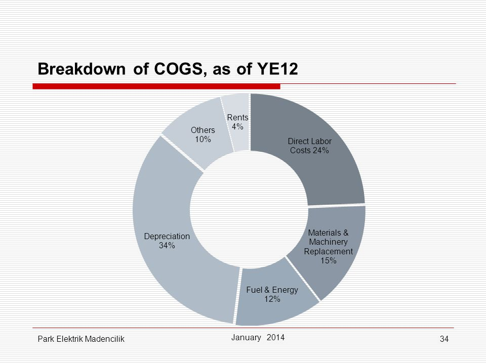 Breakdown of COGS, as of YE12