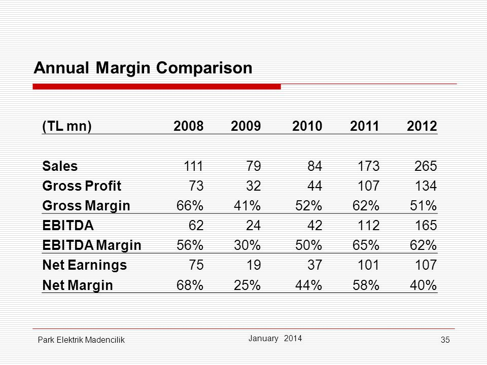 Annual Margin Comparison