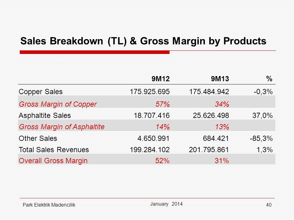 Sales Breakdown (TL) & Gross Margin by Products