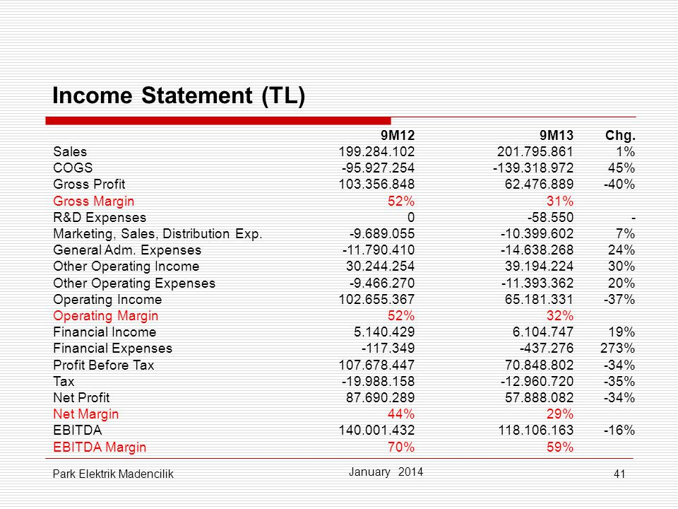 Income Statement (TL) 9M12 9M13 Chg. Sales %