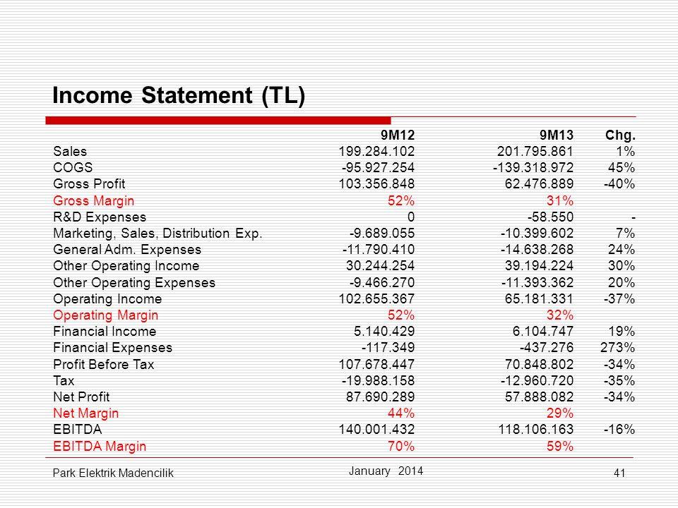 Income Statement (TL) 9M12 9M13 Chg. Sales 199.284.102 201.795.861 1%