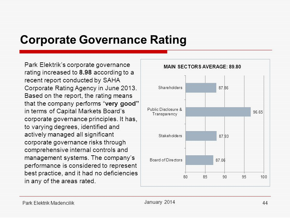 Corporate Governance Rating