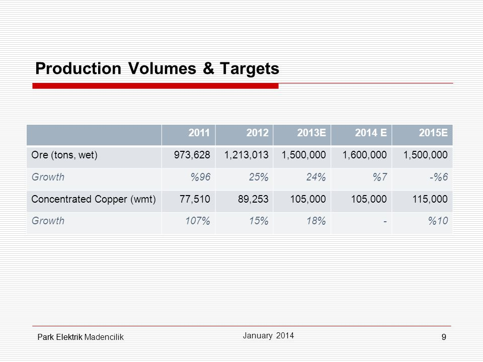 Production Volumes & Targets