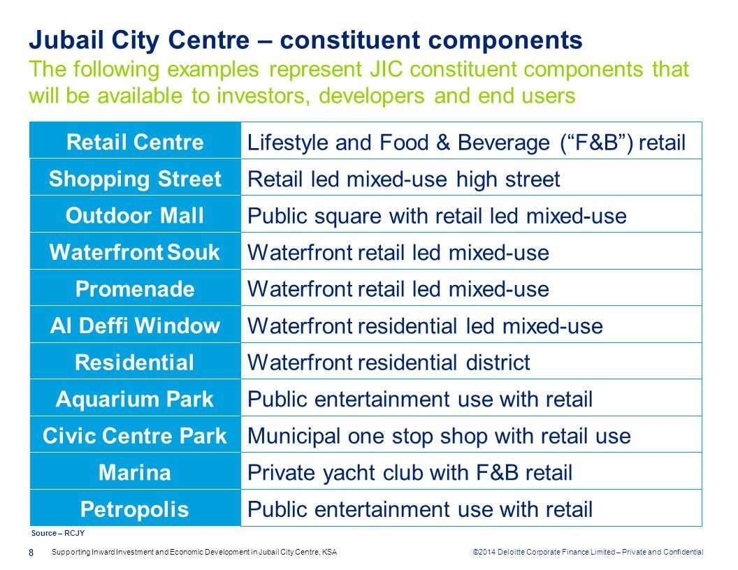 Jubail City Centre – constituent components The following examples represent JIC constituent components that will be available to investors, developers and end users