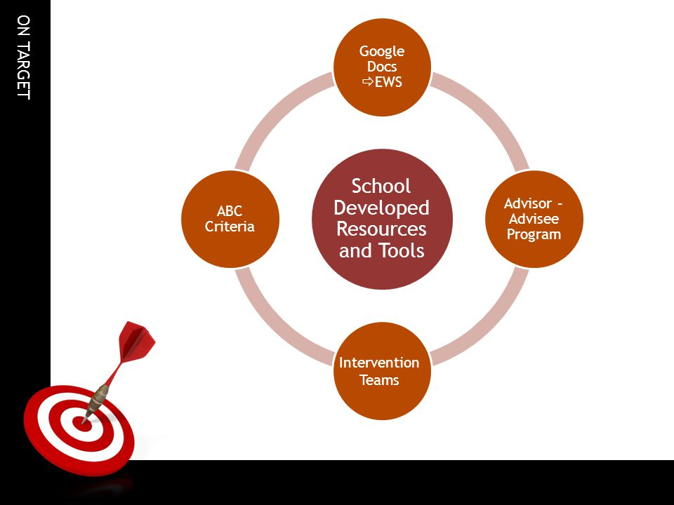 School Developed Resources and Tools