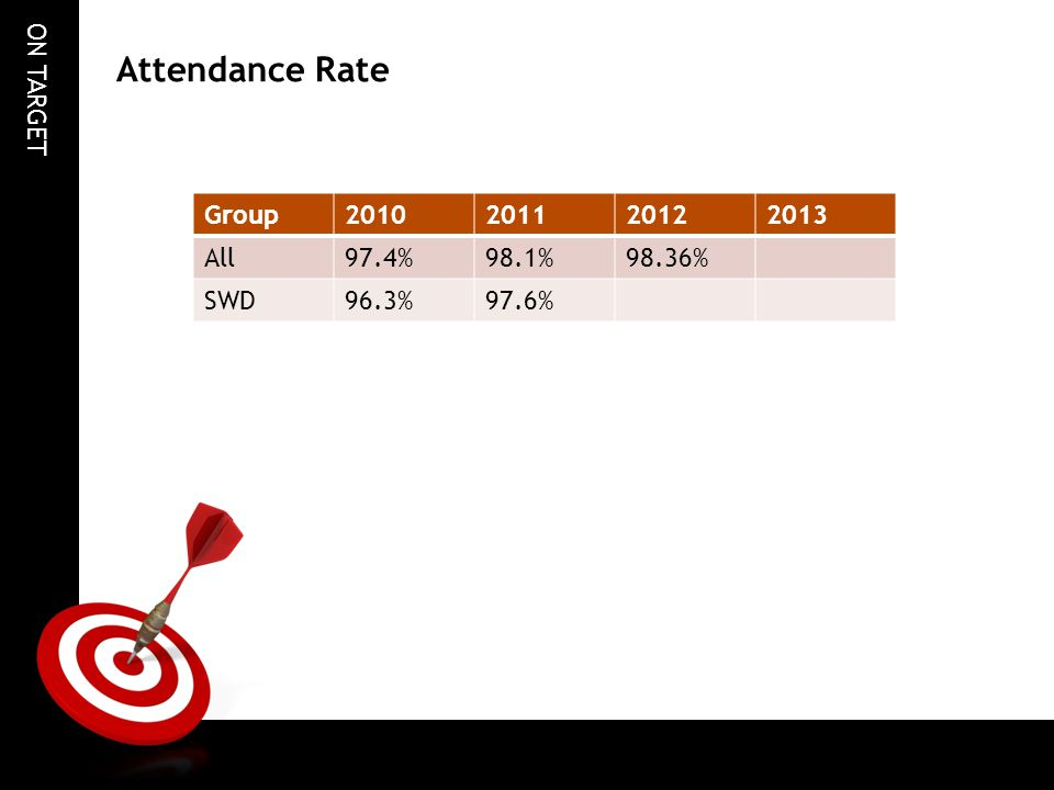 Attendance Rate Group 2010 2011 2012 2013 All 97.4% 98.1% 98.36% SWD