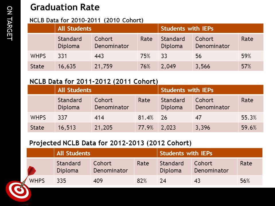 Graduation Rate NCLB Data for (2011 Cohort)