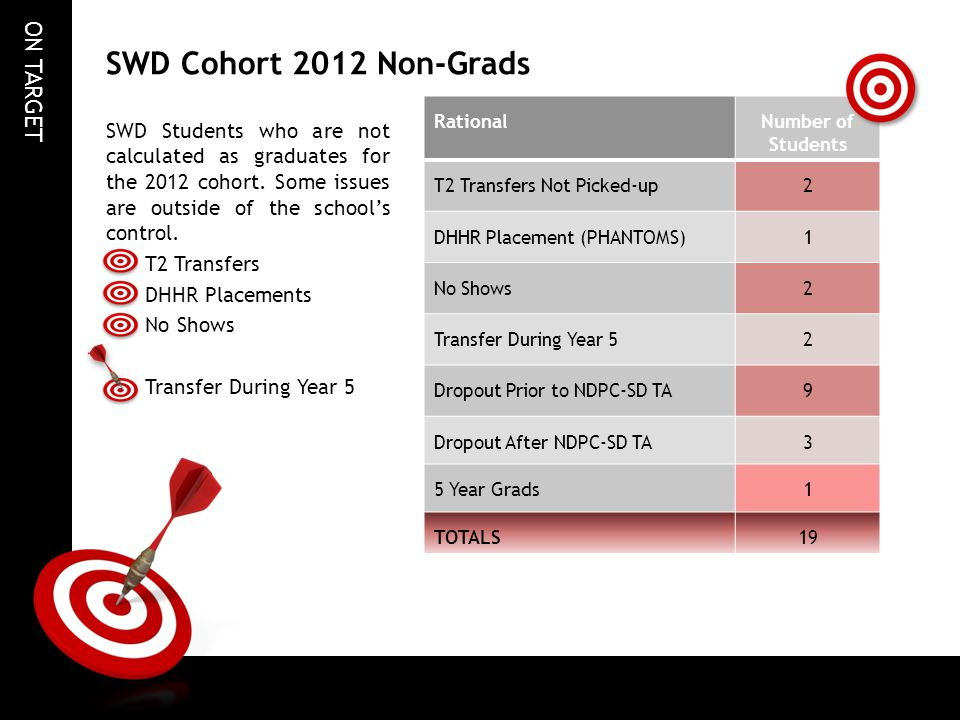 SWD Cohort 2012 Non-Grads Rational. Number of Students. T2 Transfers Not Picked-up. 2. DHHR Placement (PHANTOMS)
