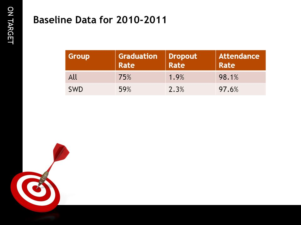 Baseline Data for 2010-2011 Group Graduation Rate Dropout Rate