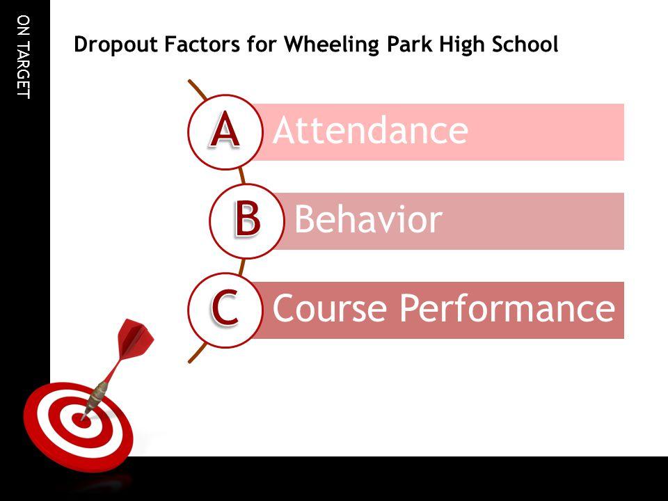 Dropout Factors for Wheeling Park High School
