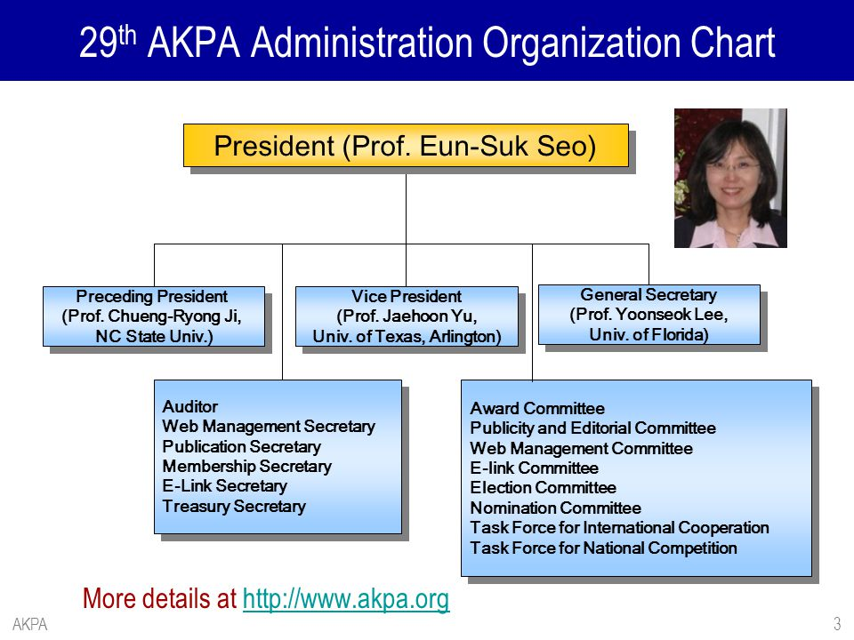 29th AKPA Administration Organization Chart