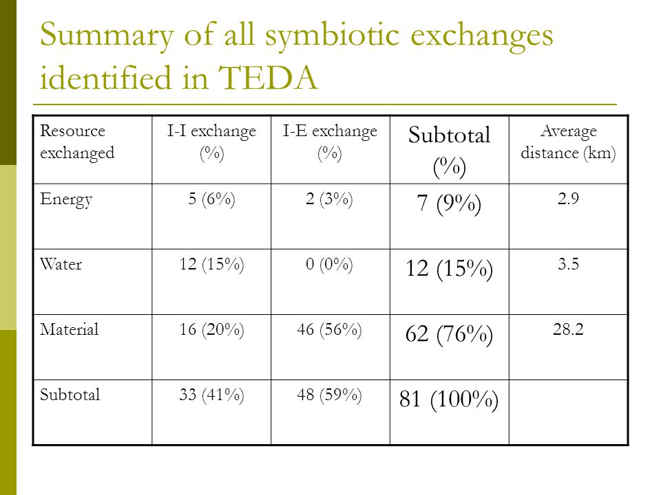 Summary of all symbiotic exchanges identified in TEDA
