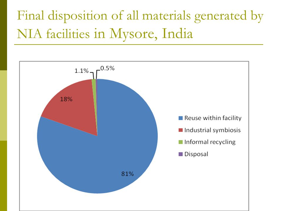 Final disposition of all materials generated by NIA facilities in Mysore, India