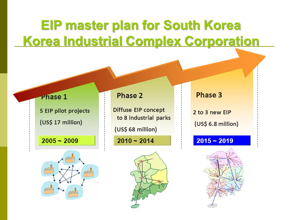 EIP master plan for South Korea Korea Industrial Complex Corporation