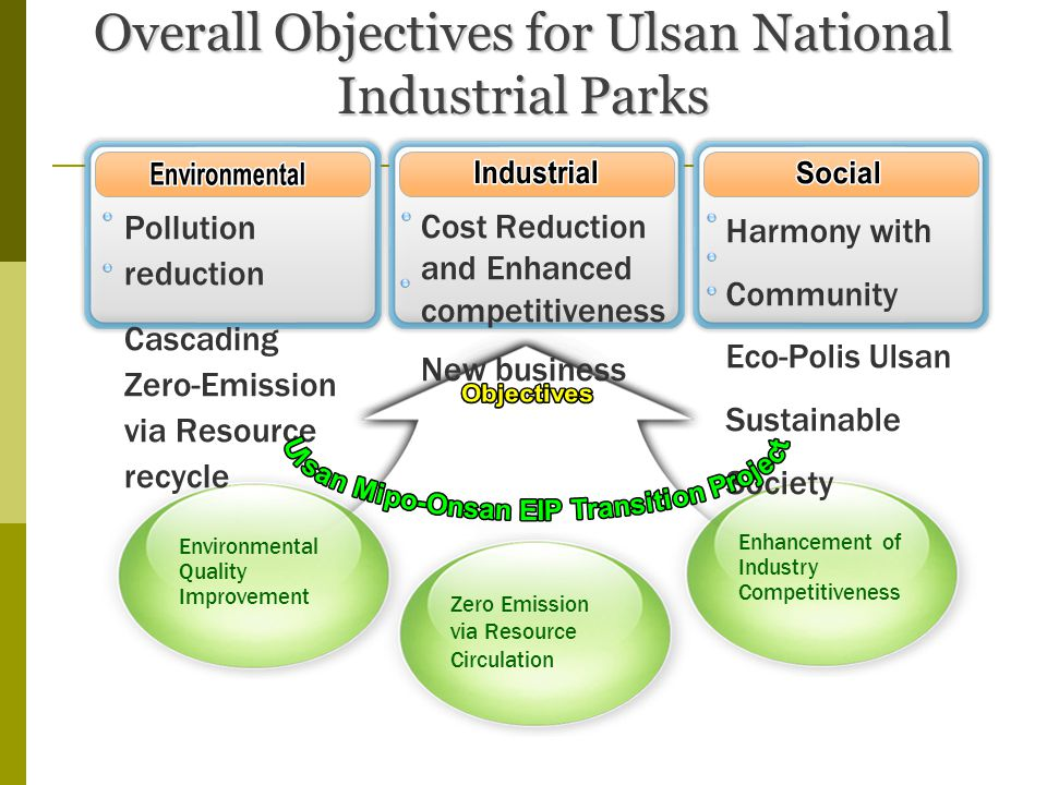 Overall Objectives for Ulsan National Industrial Parks