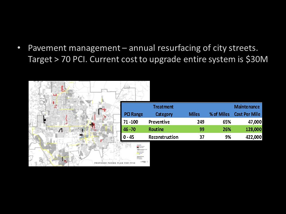 Pavement management – annual resurfacing of city streets