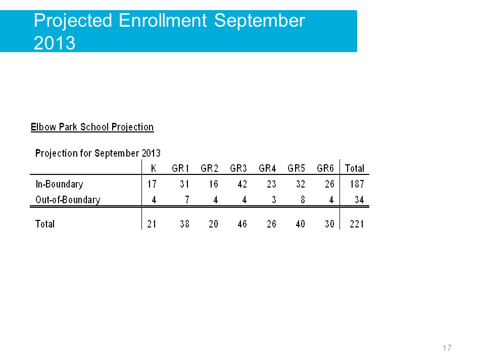 Projected Enrollment September 2013