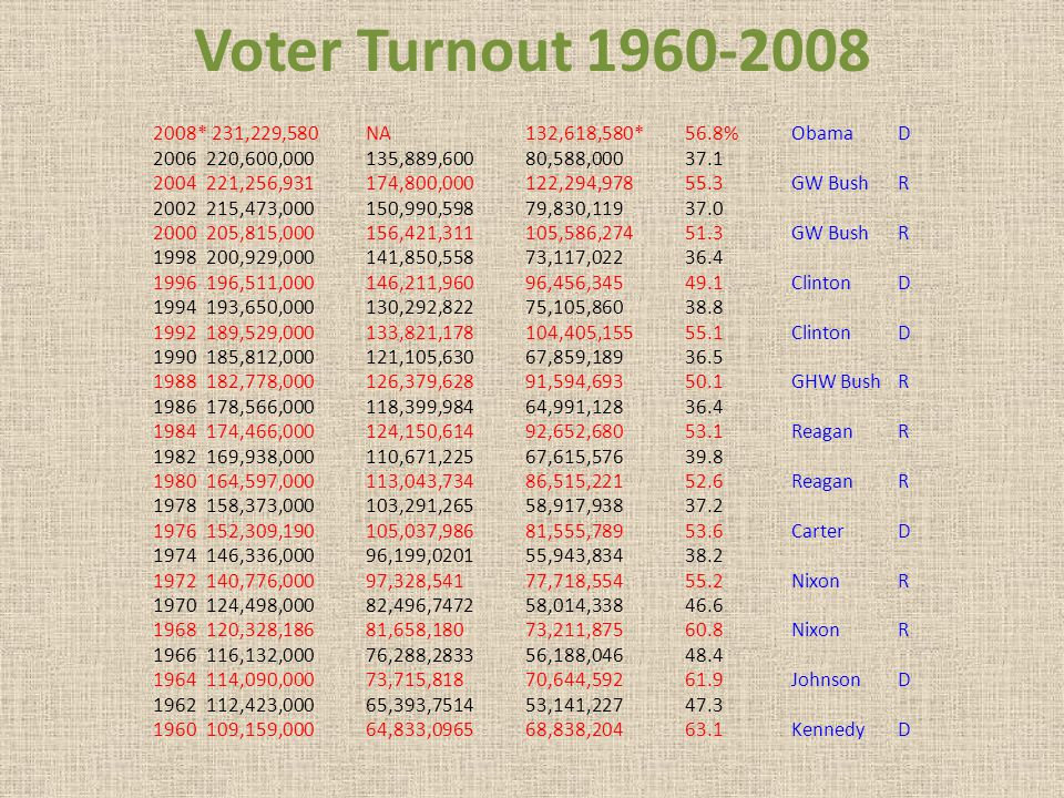 Voter Turnout 1960-2008 2008* 231,229,580 NA 132,618,580* 56.8% Obama D. 2006 220,600,000 135,889,600 80,588,000 37.1.
