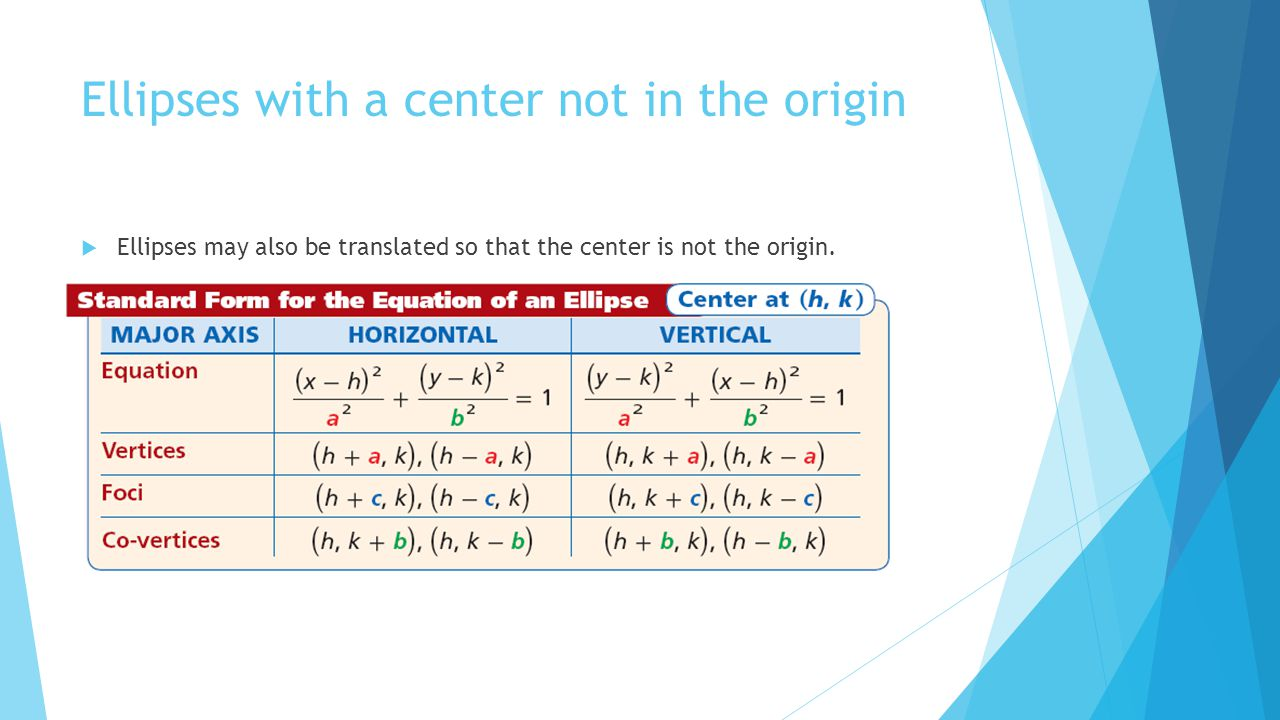Ellipses with a center not in the origin